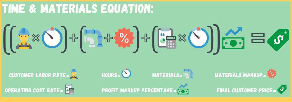 Estimating Pillar Page Equations