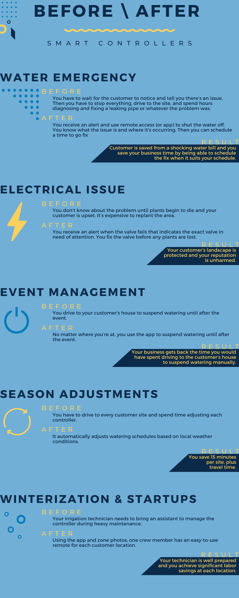 Infographic detailing the benefits of irrigation smart controllers.